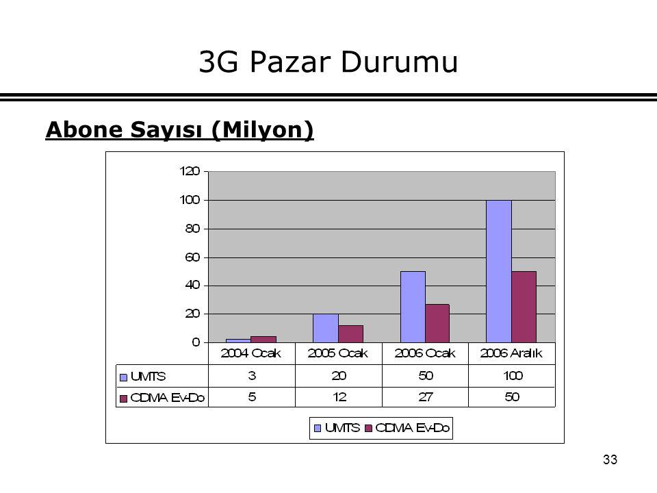 3G Pazar Durumu Abone Sayısı (Milyon)
