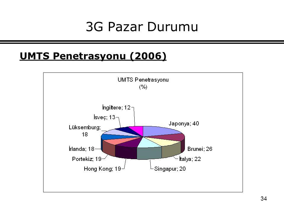 3G Pazar Durumu UMTS Penetrasyonu (2006)