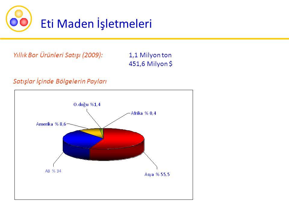 Eti Maden İşletmeleri Yıllık Bor Ürünleri Satışı (2009): 1,1 Milyon ton.