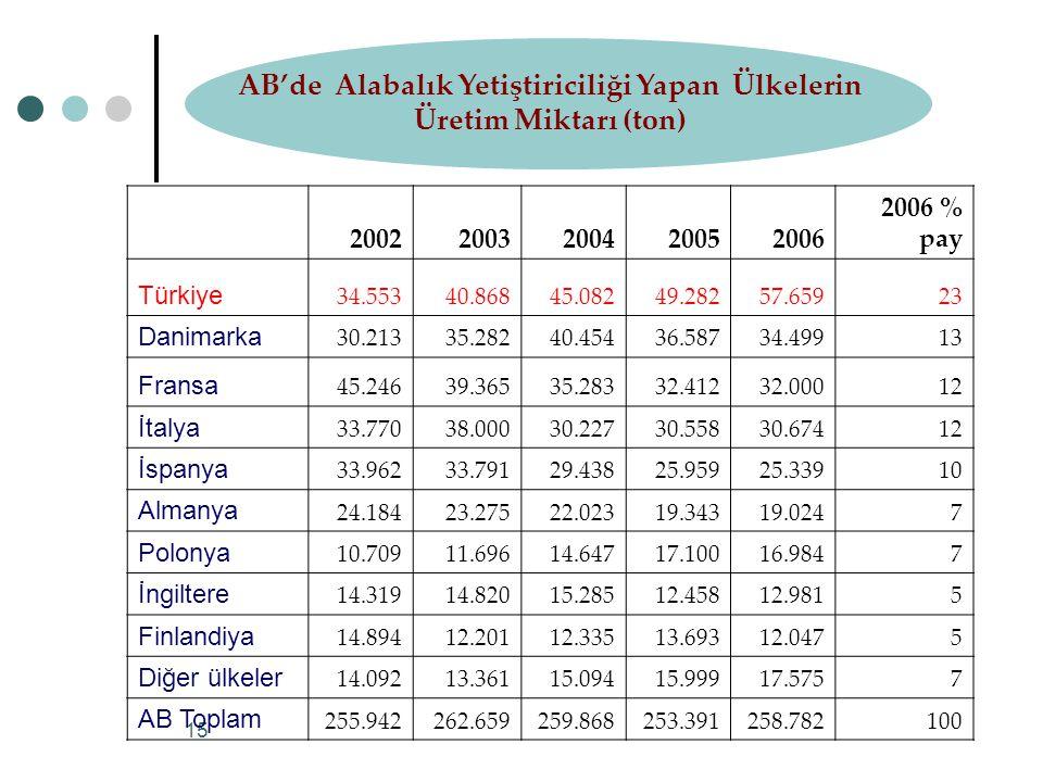 AB'de Alabalık Yetiştiriciliği Yapan Ülkelerin Üretim Miktarı (ton)