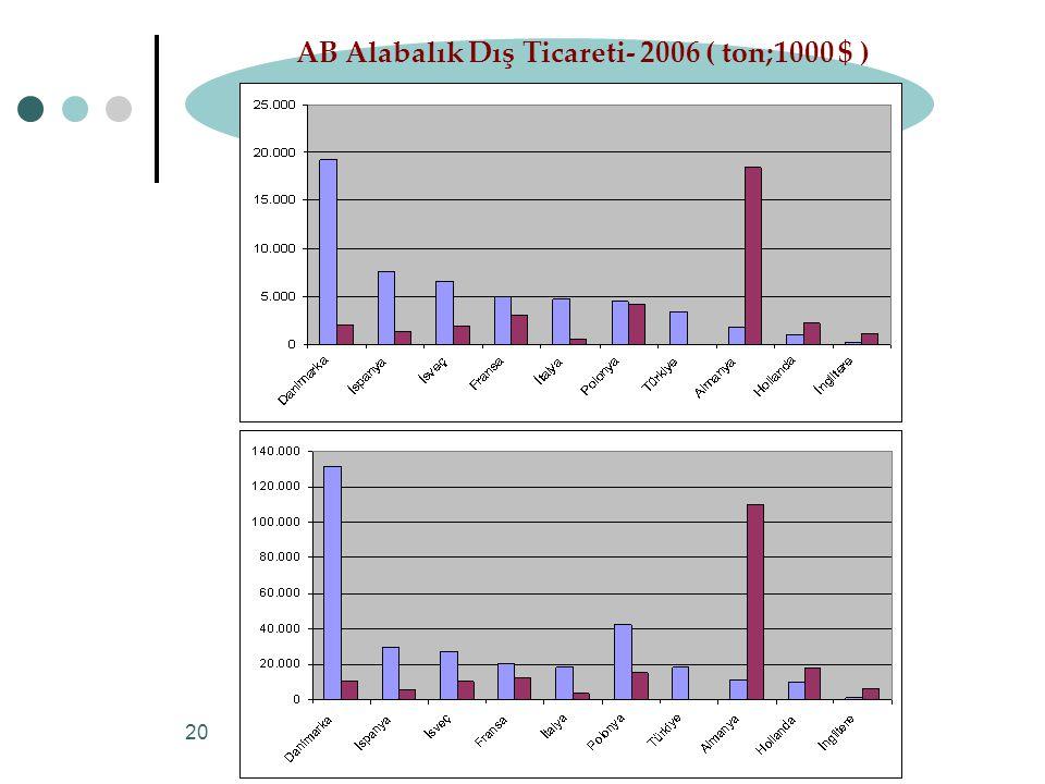 AB Alabalık Dış Ticareti- 2006 ( ton;1000 $ )