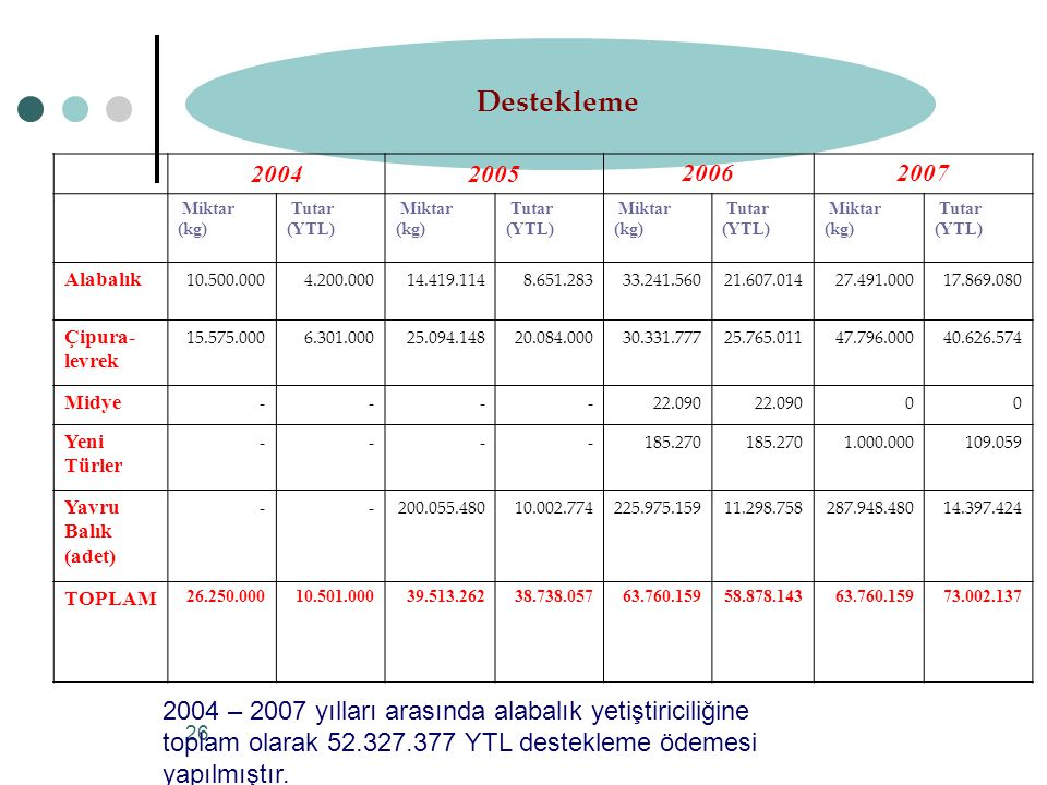 Destekleme 2004. 2005. 2006. 2007. Miktar. (kg) Tutar. (YTL) Alabalık. 10.500.000. 4.200.000.