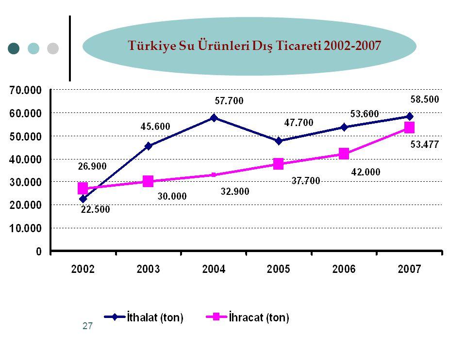 Türkiye Su Ürünleri Dış Ticareti 2002-2007
