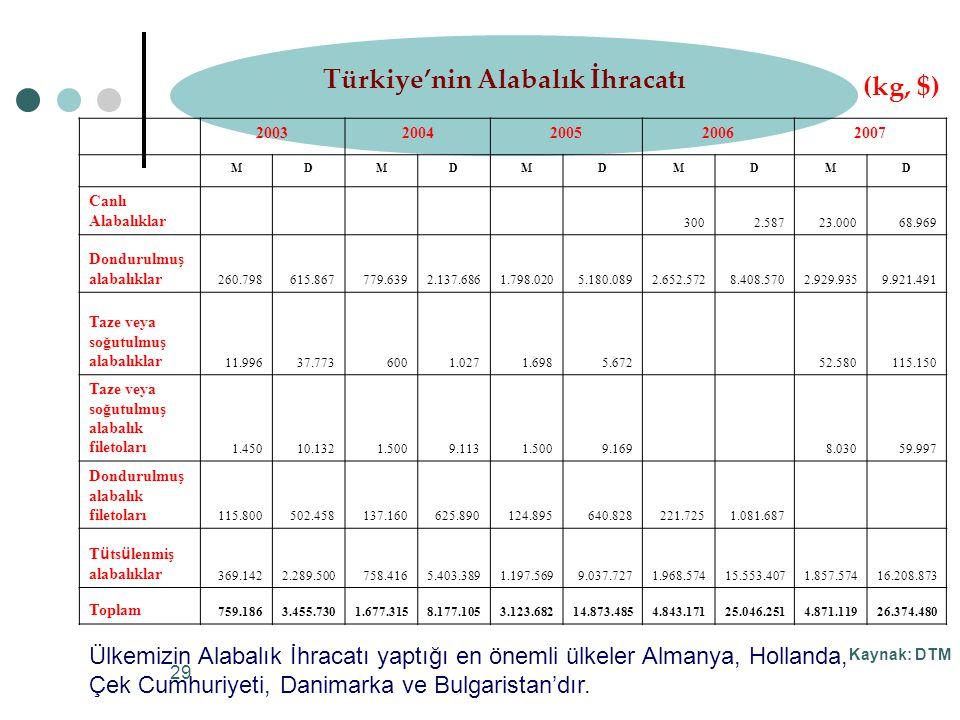 Türkiye'nin Alabalık İhracatı