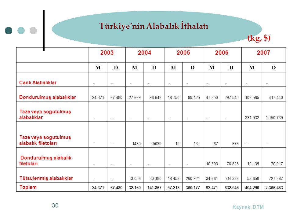 Türkiye'nin Alabalık İthalatı