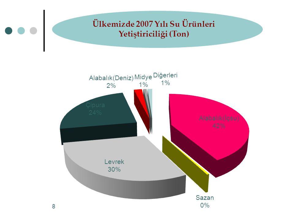 Ülkemizde 2007 Yılı Su Ürünleri Yetiştiriciliği (Ton)