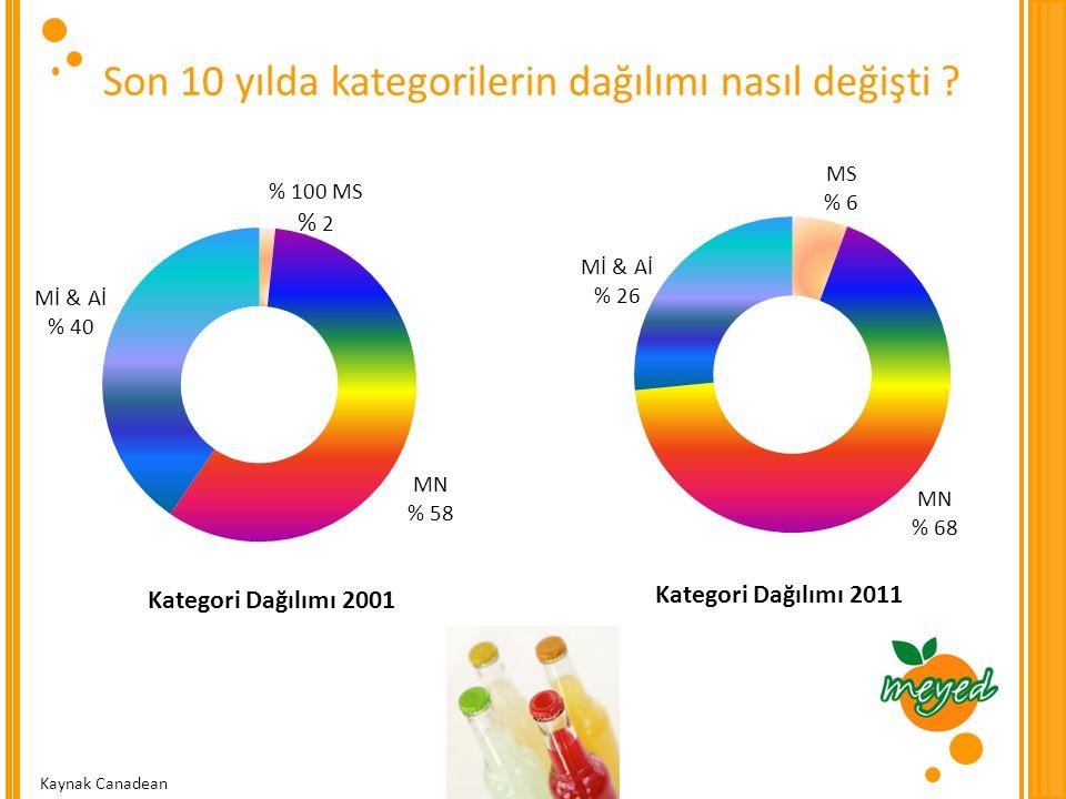 Son 10 yılda kategorilerin dağılımı nasıl değişti