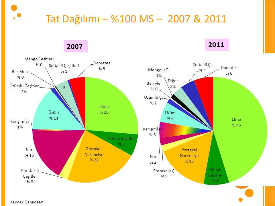 Tat Dağılımı – %100 MS – 2007 & 2011 2007 2011 Kaynak Canadean