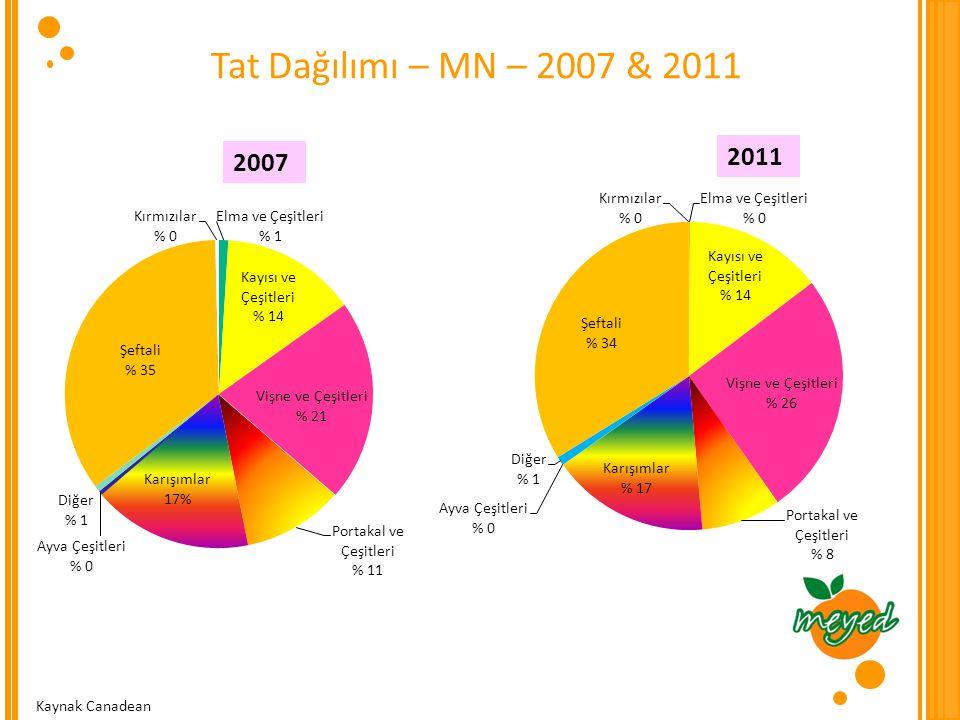 Tat Dağılımı – MN – 2007 & 2011 2007 2011 Kaynak Canadean