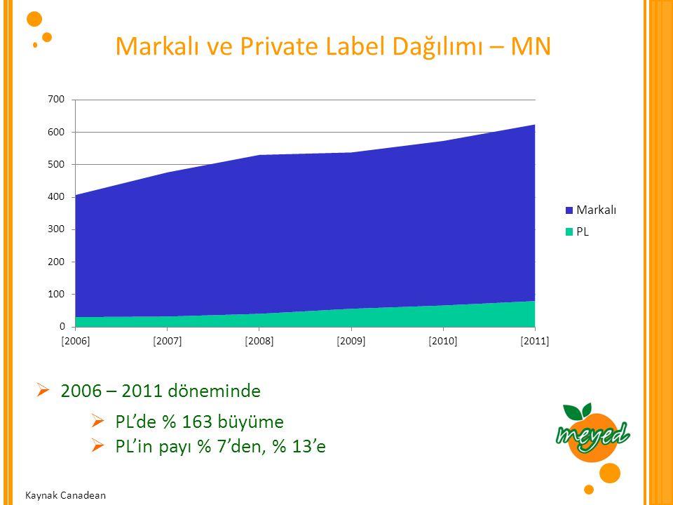 Markalı ve Private Label Dağılımı – MN