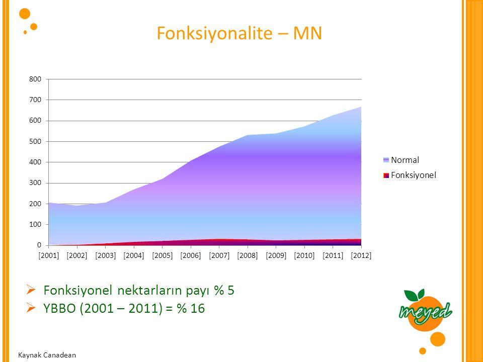 Fonksiyonalite – MN Fonksiyonel nektarların payı % 5