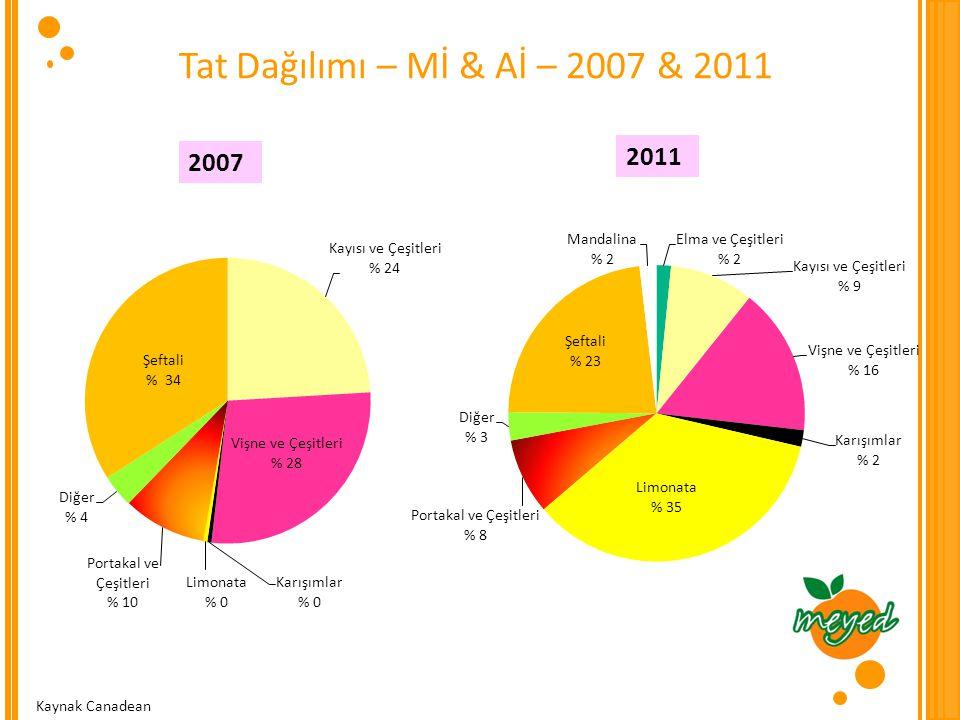 Tat Dağılımı – Mİ & Aİ – 2007 & 2011 2007 2011 Kaynak Canadean