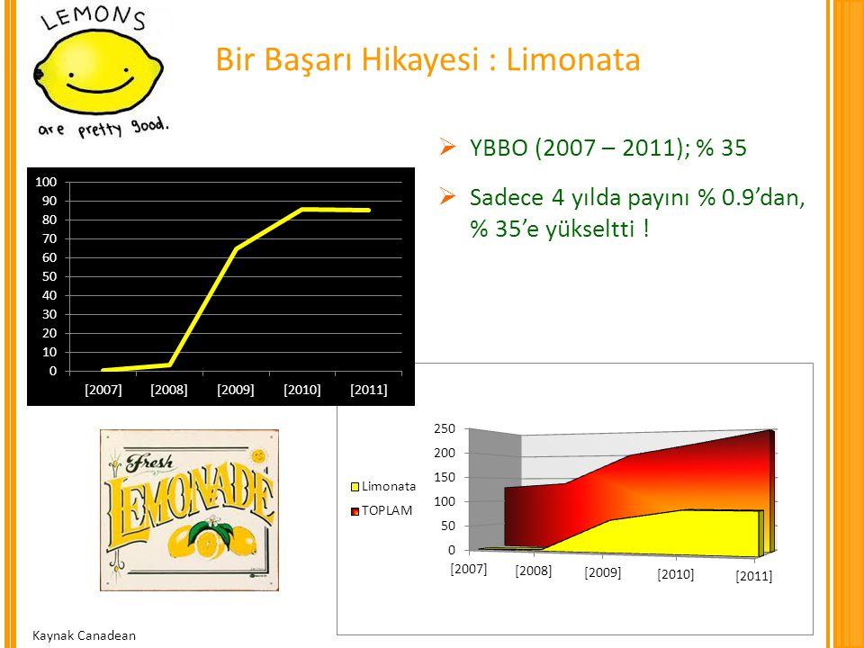 Bir Başarı Hikayesi : Limonata