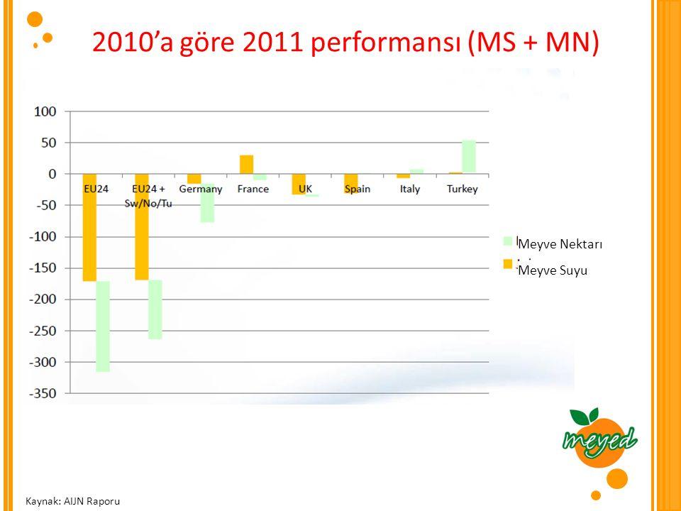 2010'a göre 2011 performansı (MS + MN)