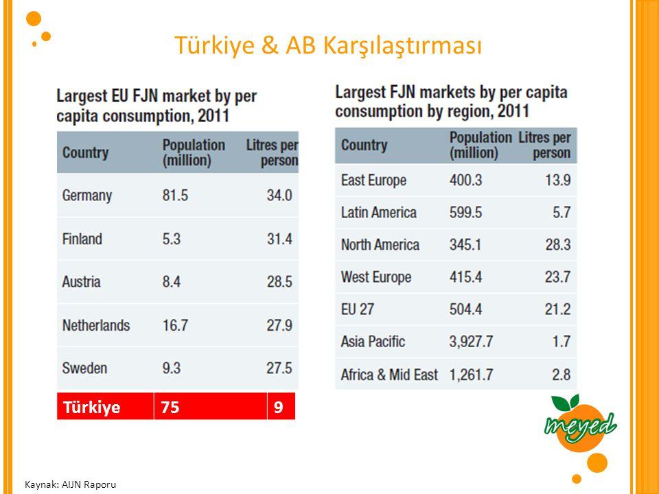 Türkiye & AB Karşılaştırması