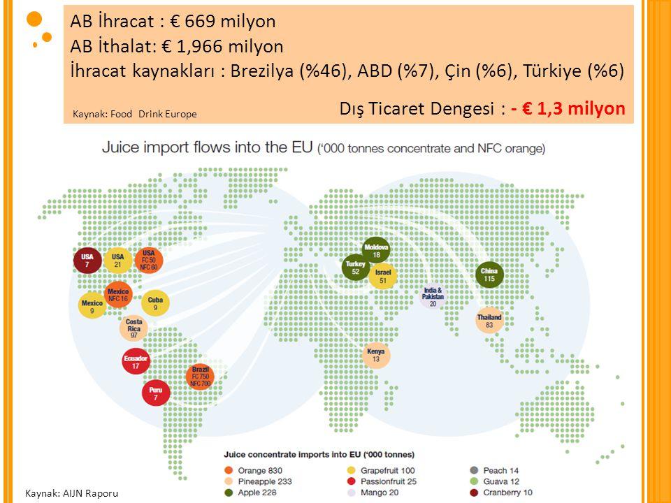 İhracat kaynakları : Brezilya (%46), ABD (%7), Çin (%6), Türkiye (%6)