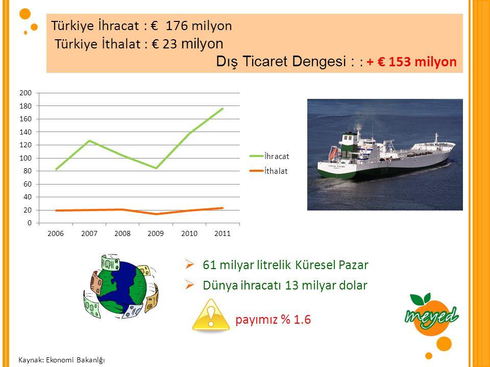 Türkiye İhracat : € 176 milyon Türkiye İthalat : € 23 milyon