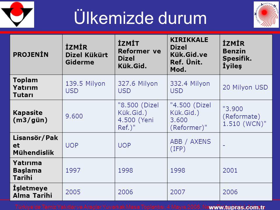 Ülkemizde durum www.tupras.com.tr PROJENİN İZMİR Dizel Kükürt Giderme