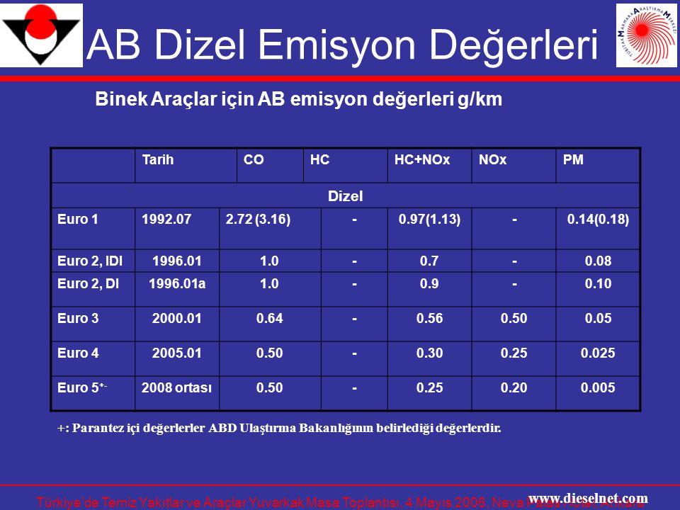 AB Dizel Emisyon Değerleri