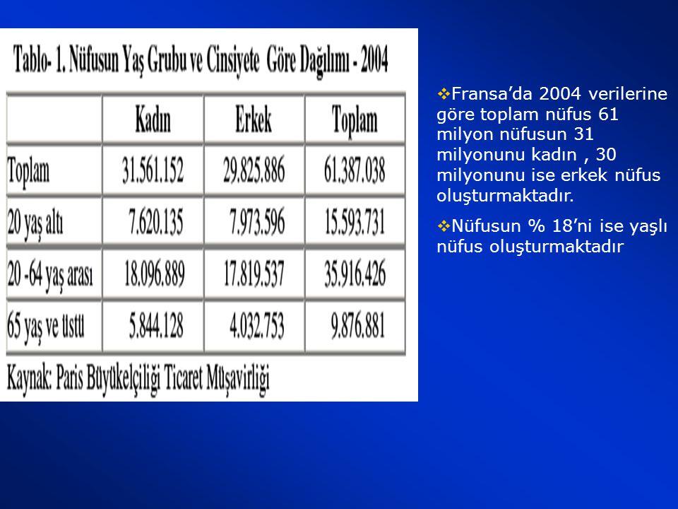 Fransa'da 2004 verilerine göre toplam nüfus 61 milyon nüfusun 31 milyonunu kadın , 30 milyonunu ise erkek nüfus oluşturmaktadır.