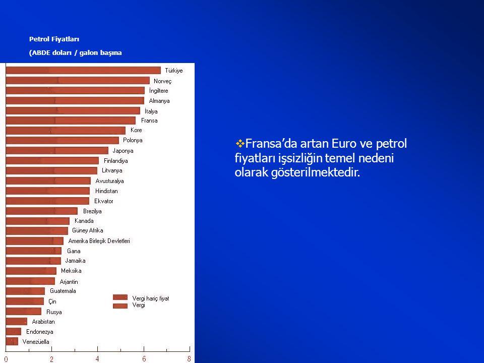 Petrol Fiyatları (ABDE doları / galon başına