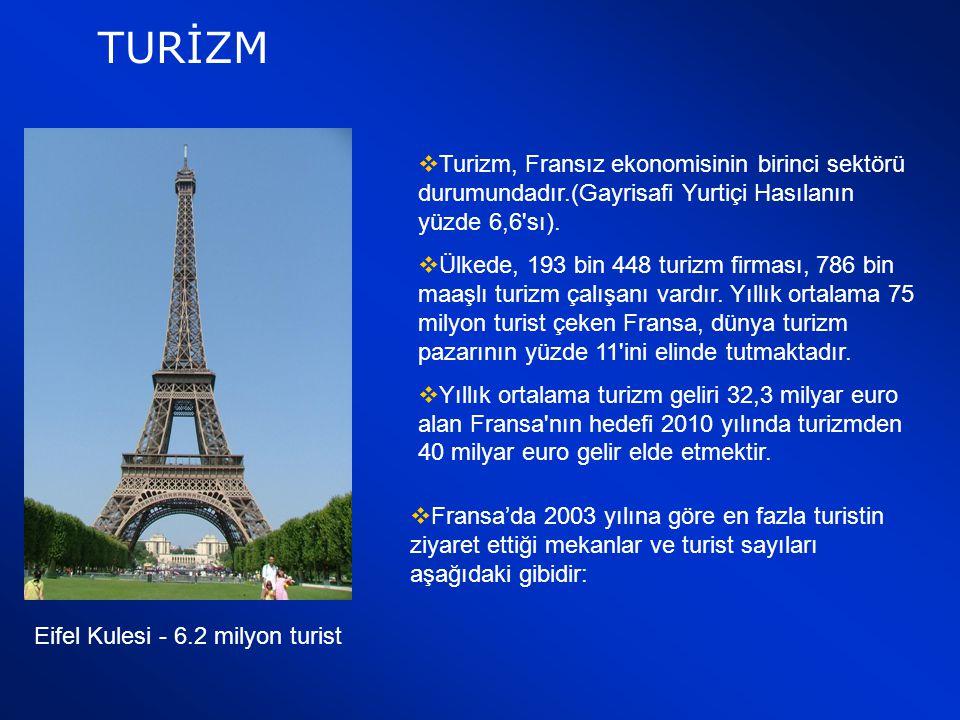 TURİZM Turizm, Fransız ekonomisinin birinci sektörü durumundadır.(Gayrisafi Yurtiçi Hasılanın yüzde 6,6 sı).