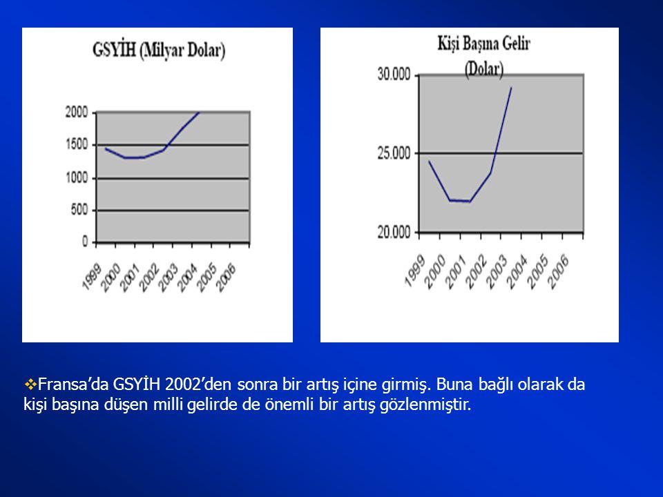 Fransa'da GSYİH 2002'den sonra bir artış içine girmiş