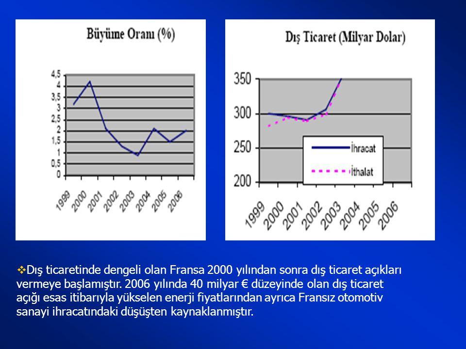 Dış ticaretinde dengeli olan Fransa 2000 yılından sonra dış ticaret açıkları vermeye başlamıştır.
