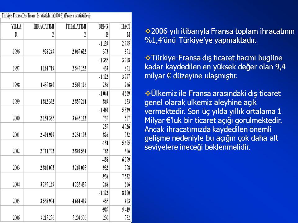 2006 yılı itibarıyla Fransa toplam ihracatının %1,4'ünü Türkiye'ye yapmaktadır.