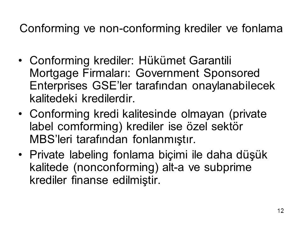 Conforming ve non-conforming krediler ve fonlama