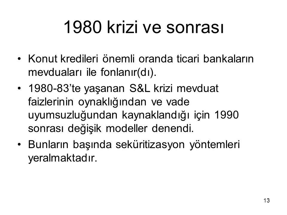 1980 krizi ve sonrası Konut kredileri önemli oranda ticari bankaların mevduaları ile fonlanır(dı).