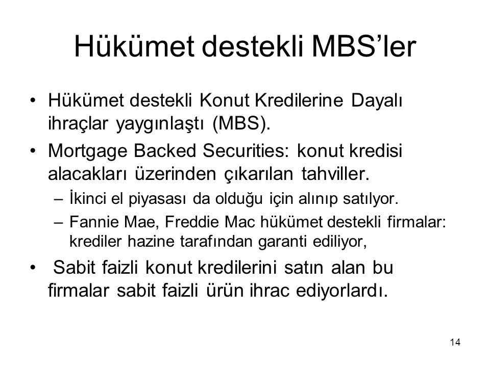 Hükümet destekli MBS'ler