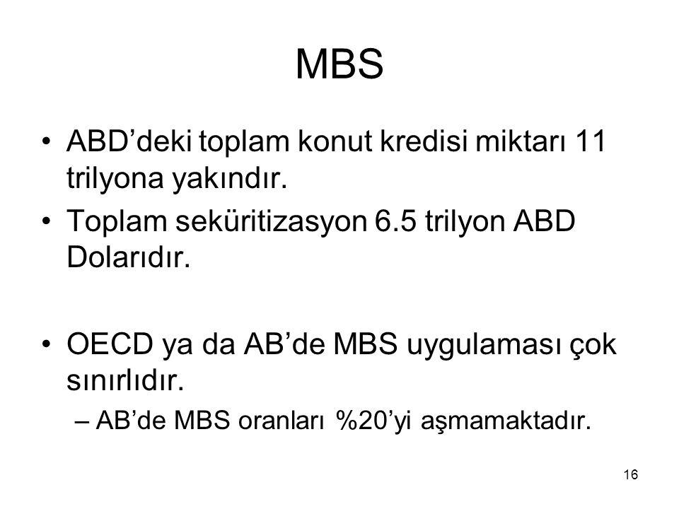 MBS ABD'deki toplam konut kredisi miktarı 11 trilyona yakındır.