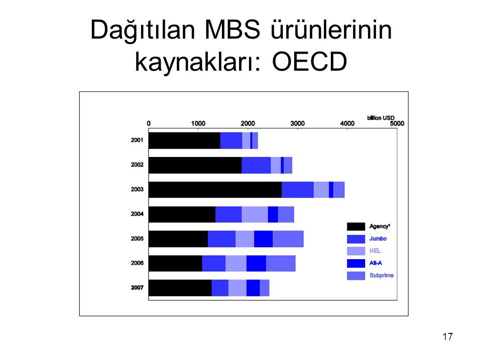 Dağıtılan MBS ürünlerinin kaynakları: OECD