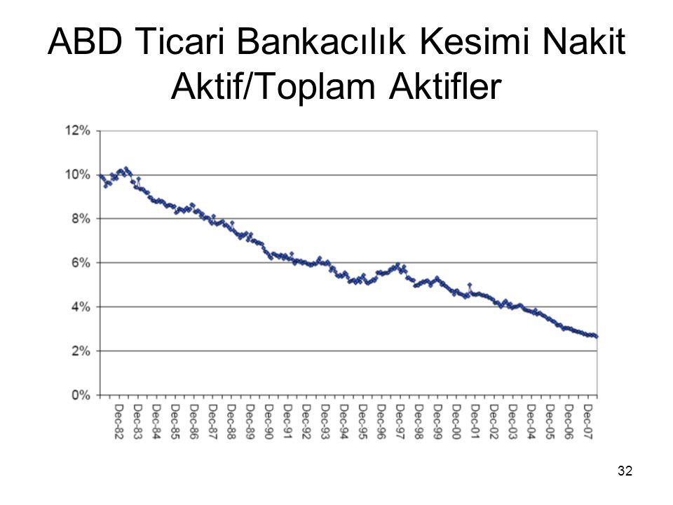 ABD Ticari Bankacılık Kesimi Nakit Aktif/Toplam Aktifler