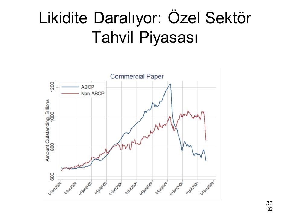 Likidite Daralıyor: Özel Sektör Tahvil Piyasası