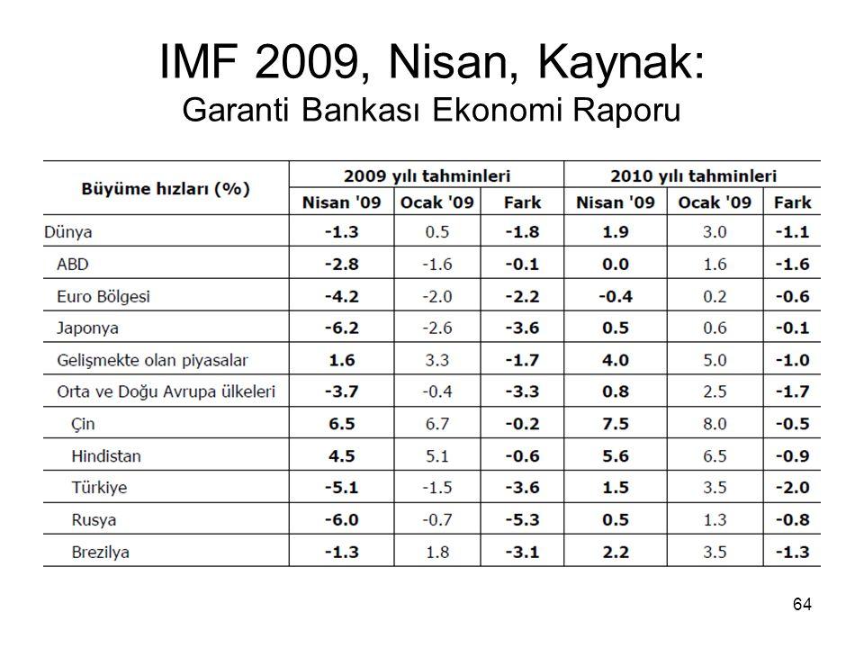 IMF 2009, Nisan, Kaynak: Garanti Bankası Ekonomi Raporu