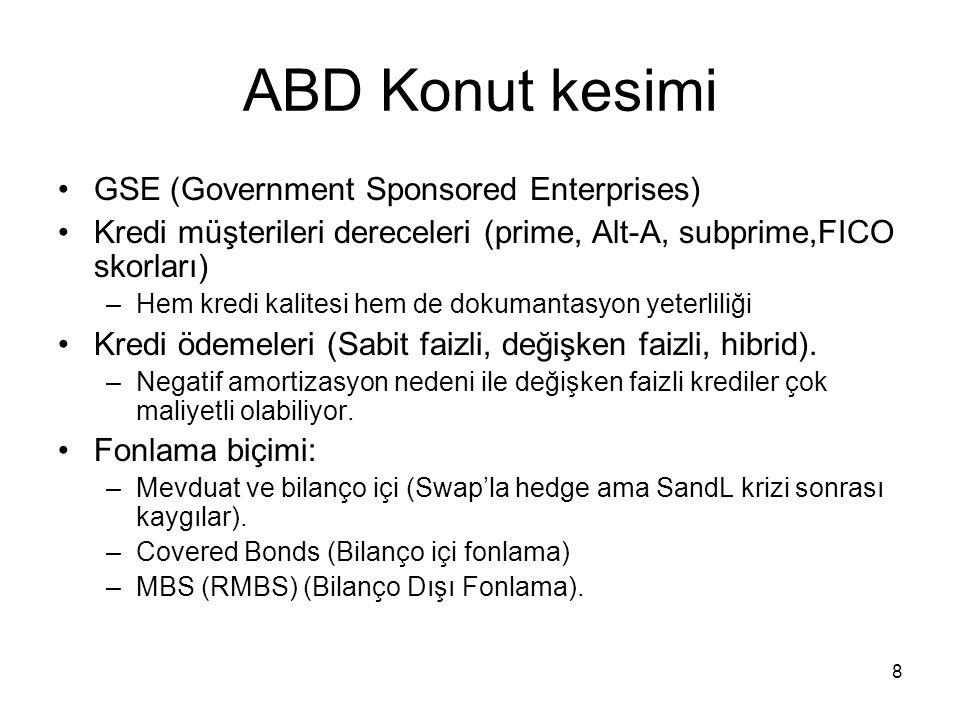 ABD Konut kesimi GSE (Government Sponsored Enterprises)