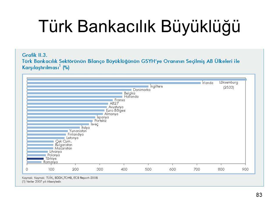 Türk Bankacılık Büyüklüğü