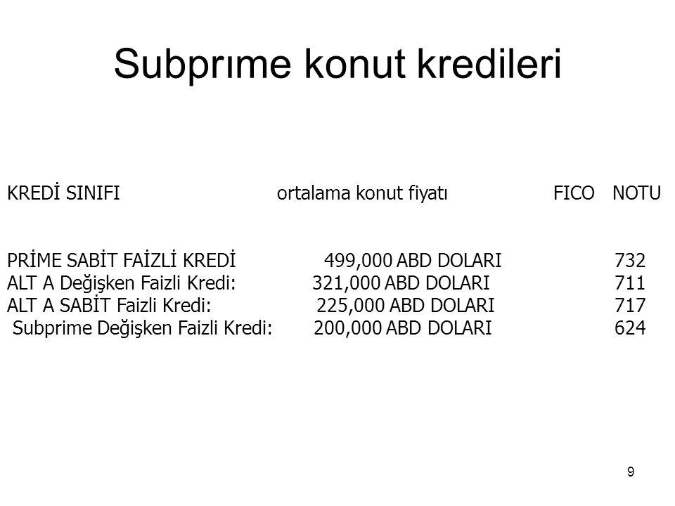Subprıme konut kredileri