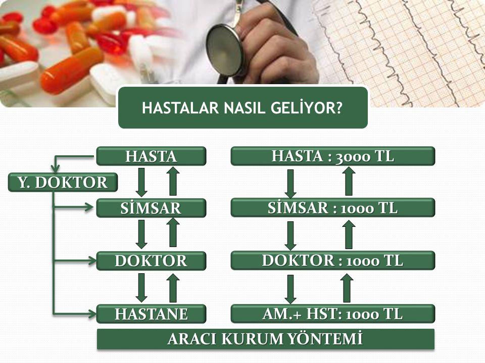 HASTALAR NASIL GELİYOR