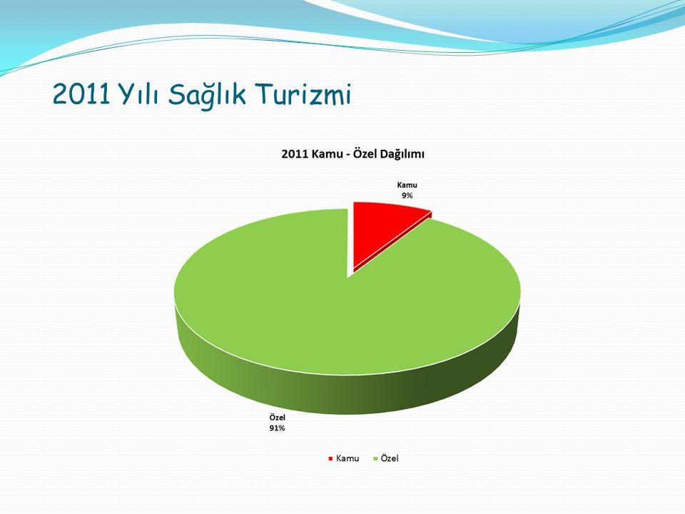 2011 Yılı Sağlık Turizmi
