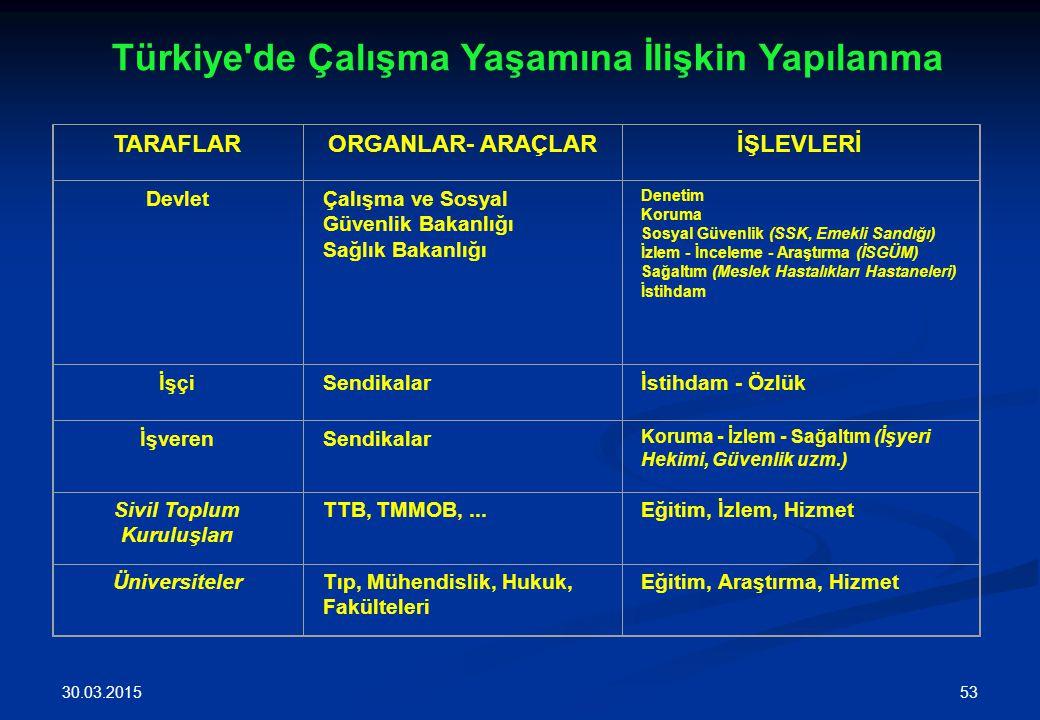 Türkiye de Çalışma Yaşamına İlişkin Yapılanma