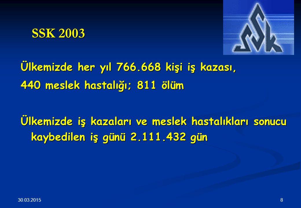 SSK 2003 Ülkemizde her yıl 766.668 kişi iş kazası,
