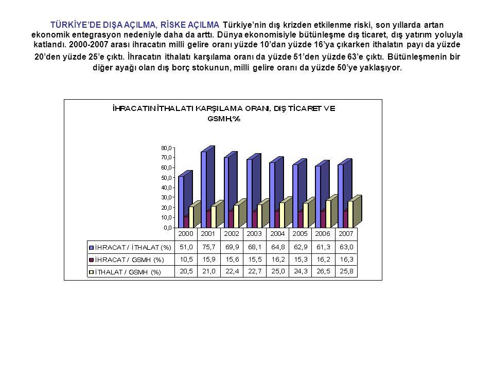 TÜRKİYE'DE DIŞA AÇILMA, RİSKE AÇILMA Türkiye'nin dış krizden etkilenme riski, son yıllarda artan ekonomik entegrasyon nedeniyle daha da arttı.