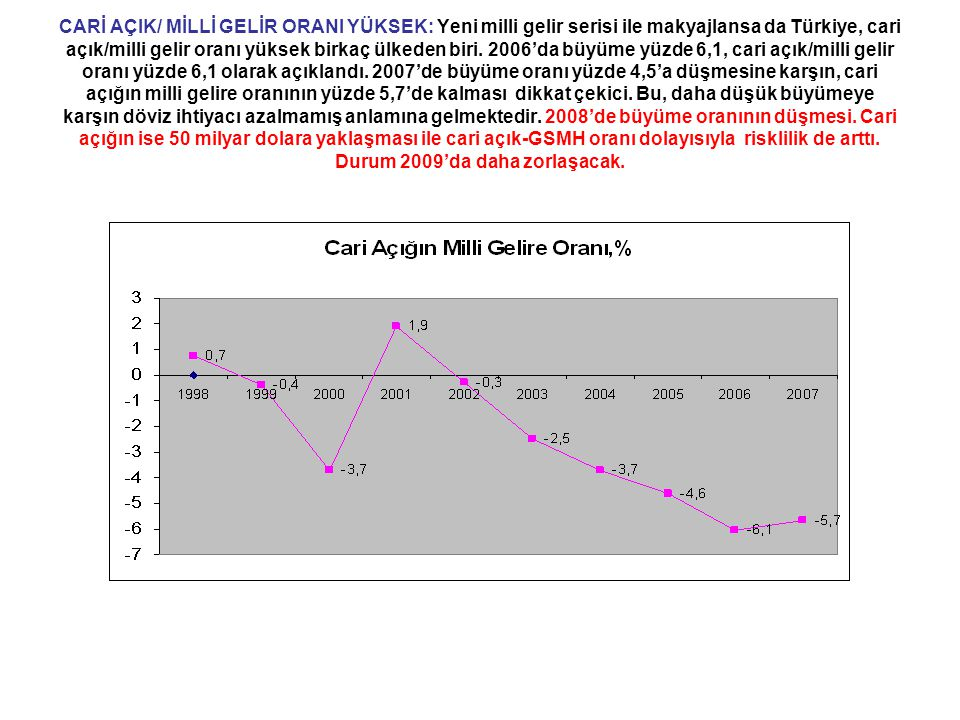 CARİ AÇIK/ MİLLİ GELİR ORANI YÜKSEK: Yeni milli gelir serisi ile makyajlansa da Türkiye, cari açık/milli gelir oranı yüksek birkaç ülkeden biri.