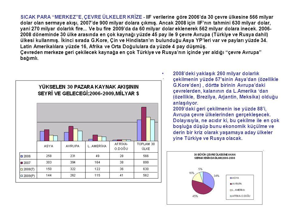 SICAK PARA MERKEZ E, ÇEVRE ÜLKELER KRİZE - IIF verilerine göre 2006'da 30 çevre ülkesine 566 milyar dolar olan sermaye akışı, 2007'de 900 milyar dolara çıkmış. Ancak 2008 için IIF'nın tahmini 630 milyar dolar, yani 270 milyar dolarlık fire... Ve bu fire 2009'da da 60 milyar dolar eklenerek 562 milyar dolara inecek. 2006-2008 döneminde 30 ülke arasında en çok kaynağı yüzde 45 pay ile 9 çevre Avrupa (Türkiye ve Rusya dahil) ülkesi kullanmış. İkinci sırada G.Kore, Çin ve Hindistan'ın bulunduğu Asya YP'leri var ve payları yüzde 34. Latin Amerikalılara yüzde 16, Afrika ve Orta Doğululara da yüzde 4 pay düşmüş. Çevreden merkeze geri çekilecek kaynağa en çok Türkiye ve Rusya'nın içinde yer aldığı çevre Avrupa bağımlı.
