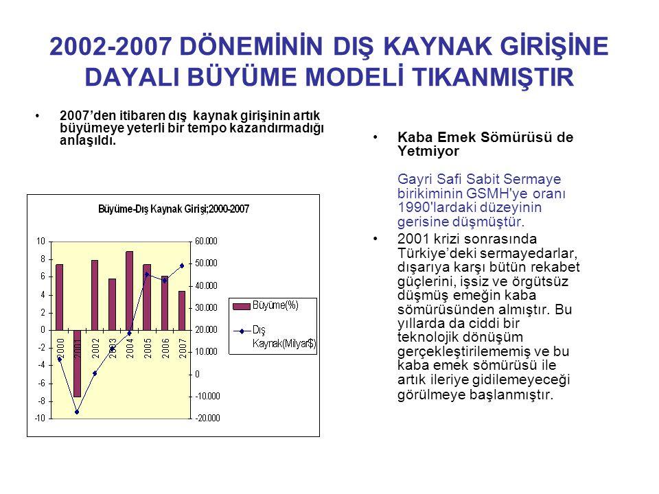 2002-2007 DÖNEMİNİN DIŞ KAYNAK GİRİŞİNE DAYALI BÜYÜME MODELİ TIKANMIŞTIR