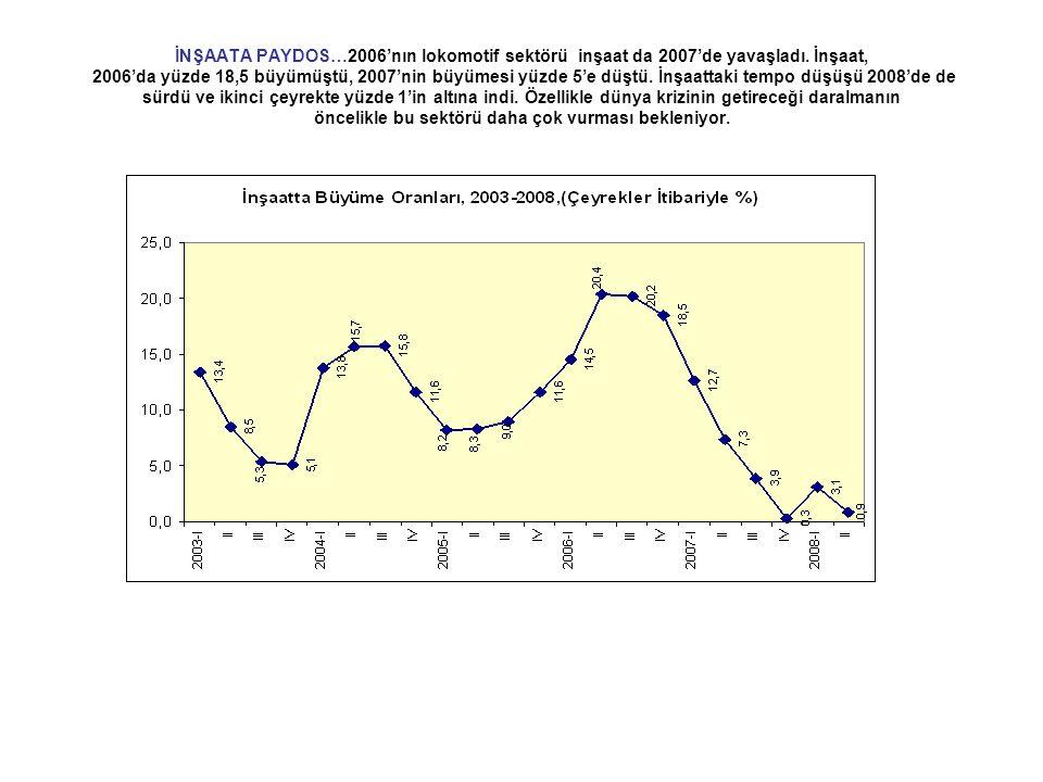 İNŞAATA PAYDOS…2006'nın lokomotif sektörü inşaat da 2007'de yavaşladı