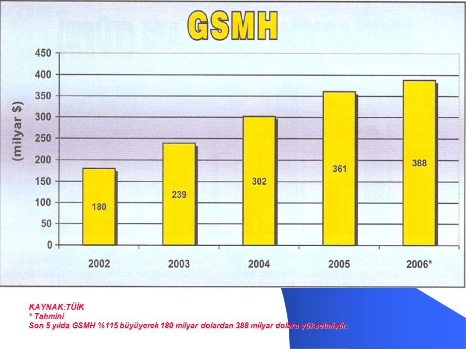 KAYNAK:TÜİK * Tahmini Son 5 yılda GSMH %115 büyüyerek 180 milyar dolardan 388 milyar dolara yükselmiştir.
